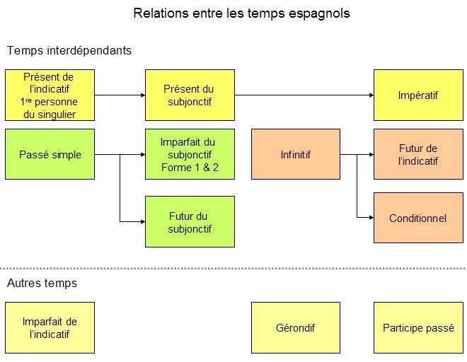 El Conjugador Recapitulatif De La Formation Des Temps